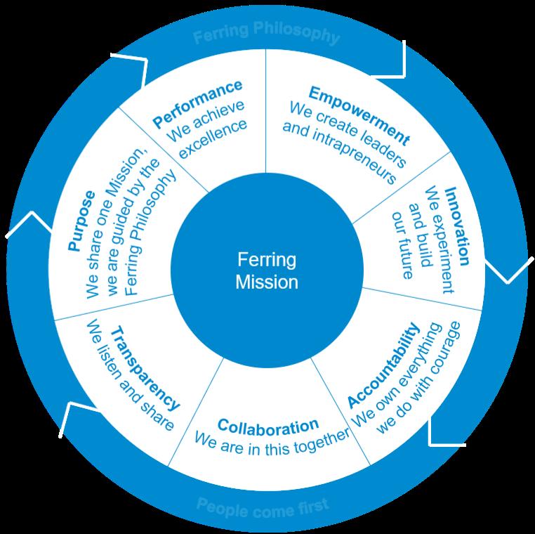 Leadership_principles_wheels